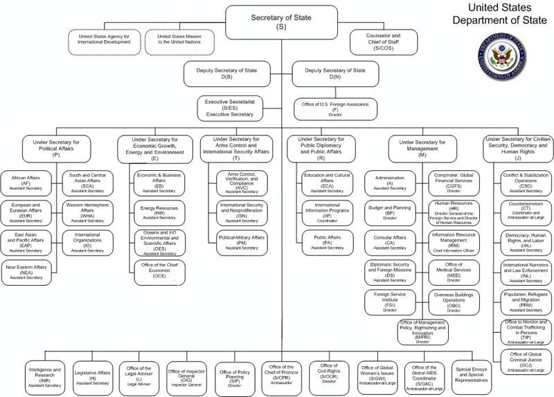 Importance Of An Organizational Chart: Organization - Careers,Chart