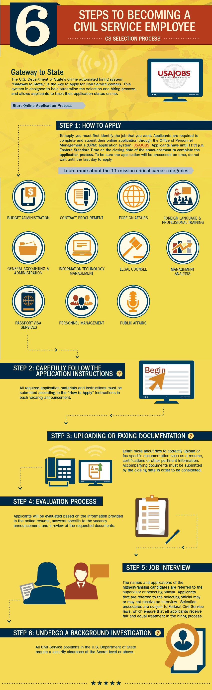 Selection Process - Careers